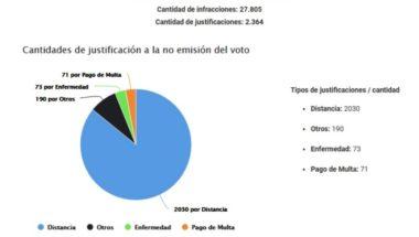 Elecciones provinciales y municipales: Más de 30 mil electores debían justificar la no emisión del voto